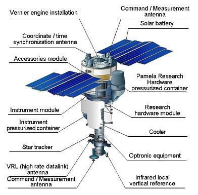 Partes del satélite de exploración PAMELA