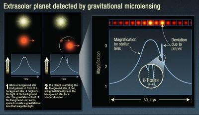 Gráfico que muestra cómo se detectan planetas a través de la técnica de Microlentes