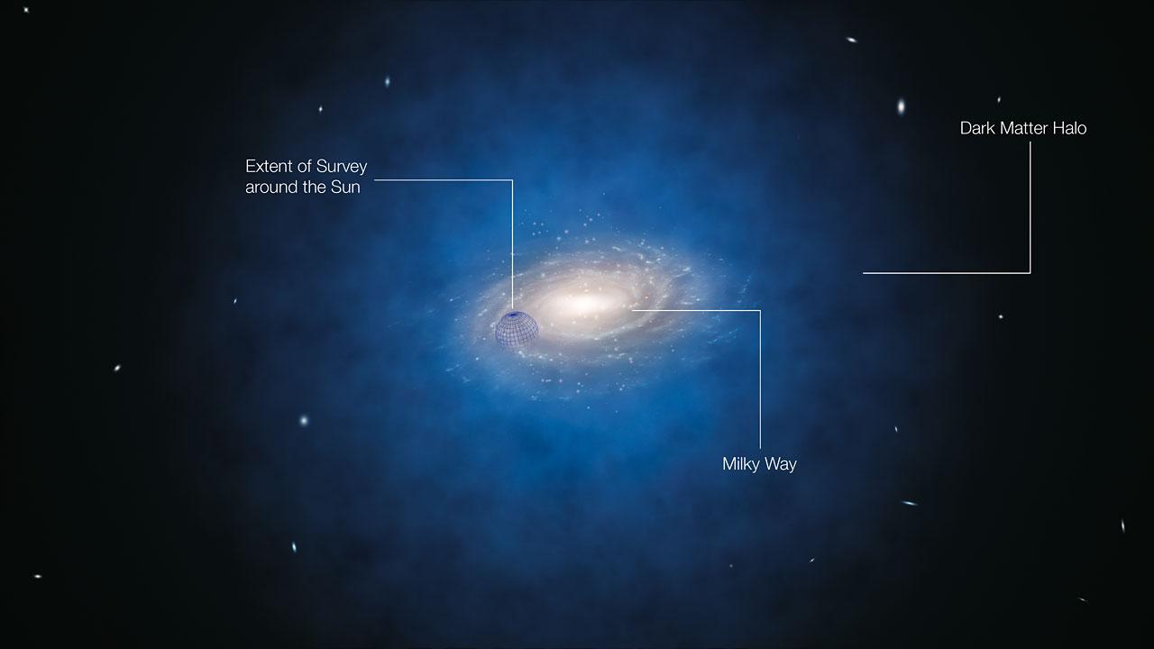 Resultado de imagen de a materia oscura en la Vía Láctea