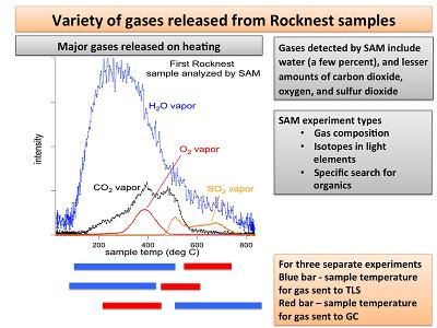 Datos de los compuestos quimicos encontrados en Marte