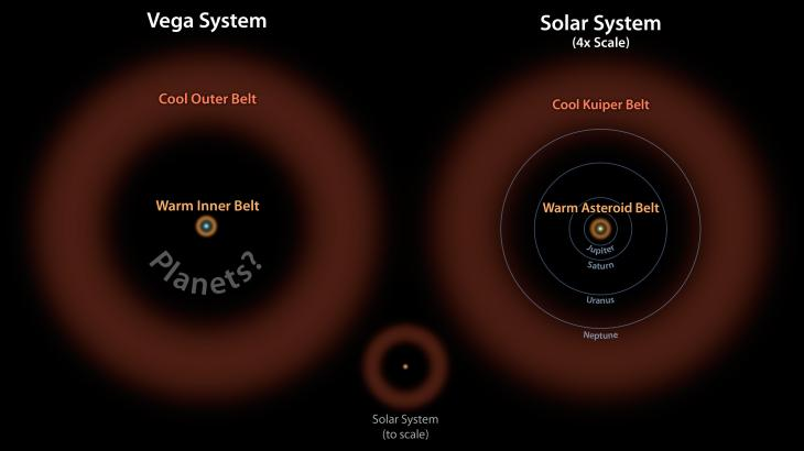 Comparativo de sistemas planetarios en Vega