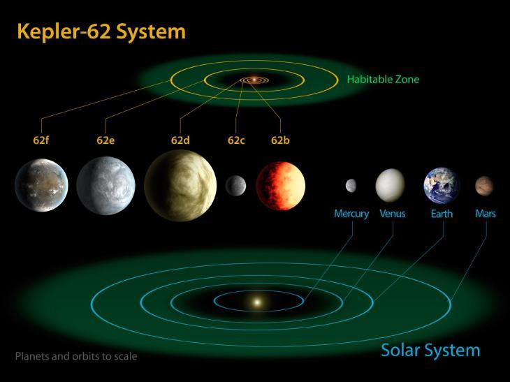 Kepler-62 y sus planetas